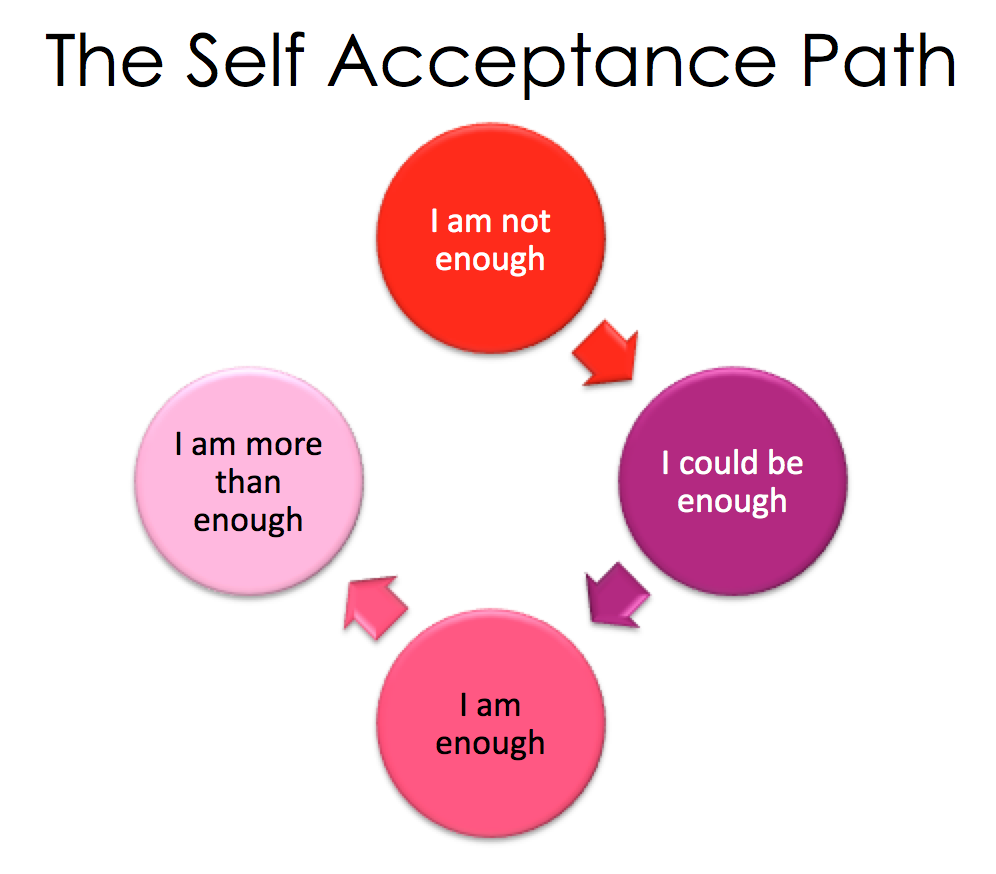 self acceptance 'anne' is the pseudonym for the individual who writes this relationship advice column 'anne' bases her responses on her personal experiences and not on professional training or study.